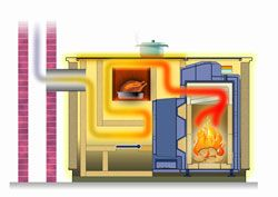 Stove boiler,  tiled stove heating and tiled stove heatings by Brunner